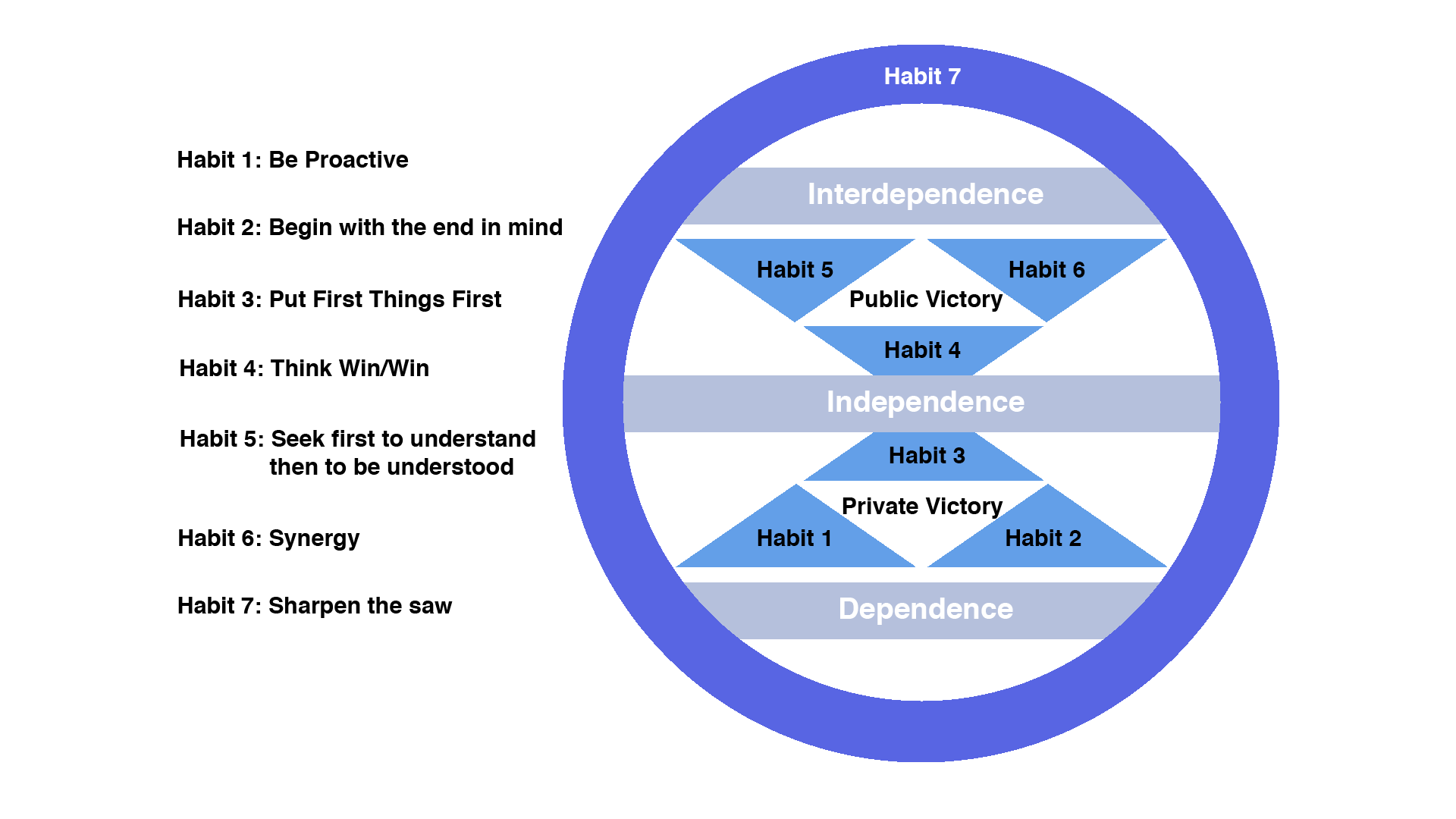 Seven Habits Of Highly Effective People Diagrams - Trusted Wiring ...
